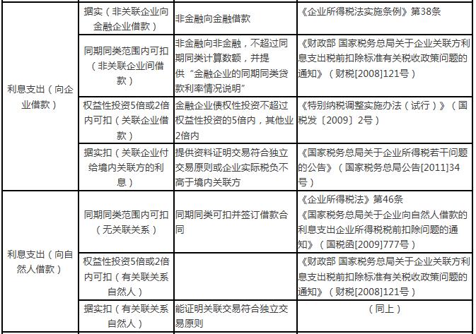 企业所得税税前扣除明细表与具体项目详情