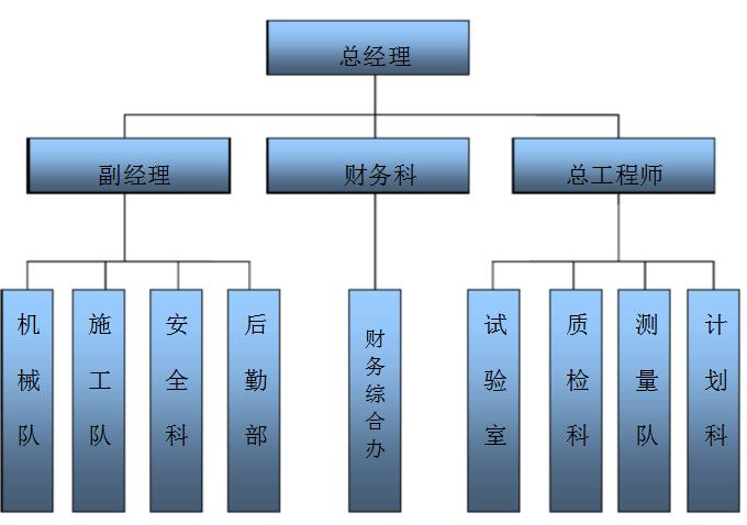 投标人基本情况表里的组织结构怎么填?_会计学堂
