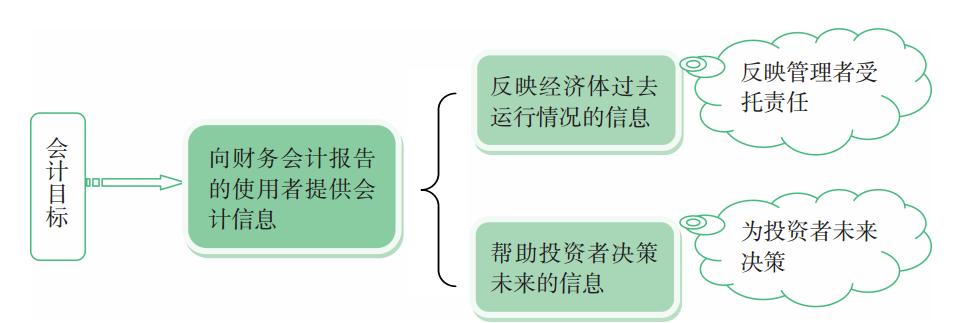 会计职能、特征和目标